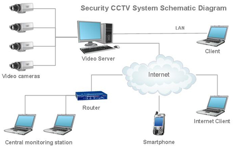 Cctv Installation Cctv London Securicomms